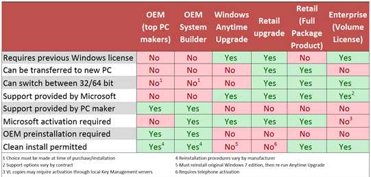 Windows7 license types
